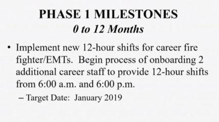 12a Milestone