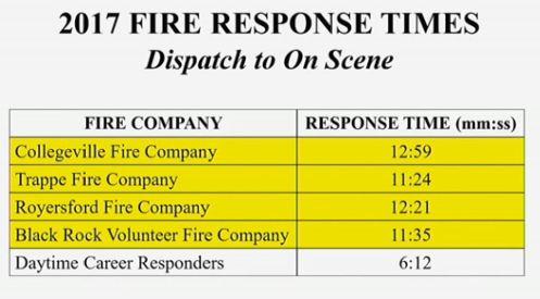 2c Response times