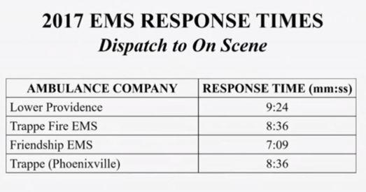 3a EMS Response TImes