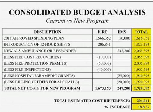 9 Budget analysis